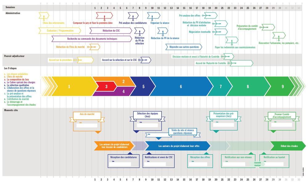 La nouvelle loi simplifie les marchés d'architecture