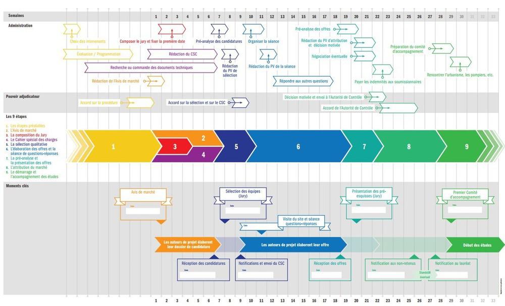 Nouveau modèle de Cahier des charges © Guide pratique des marchés d'architecture